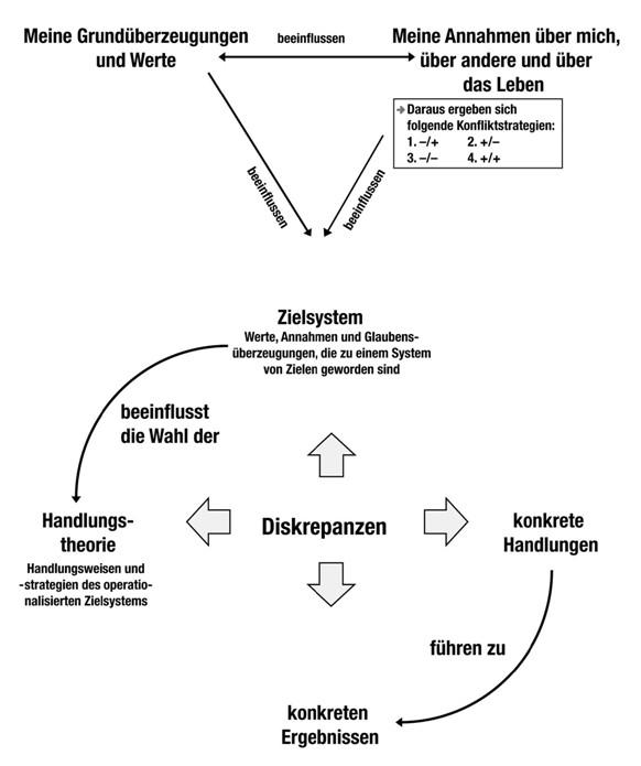 Handlungstheorie